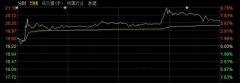 风向标再度出现:北向资金成功抄底周期股